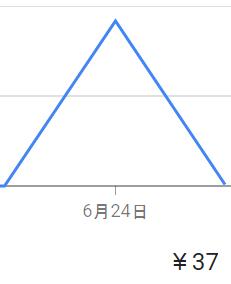 伝説の37円