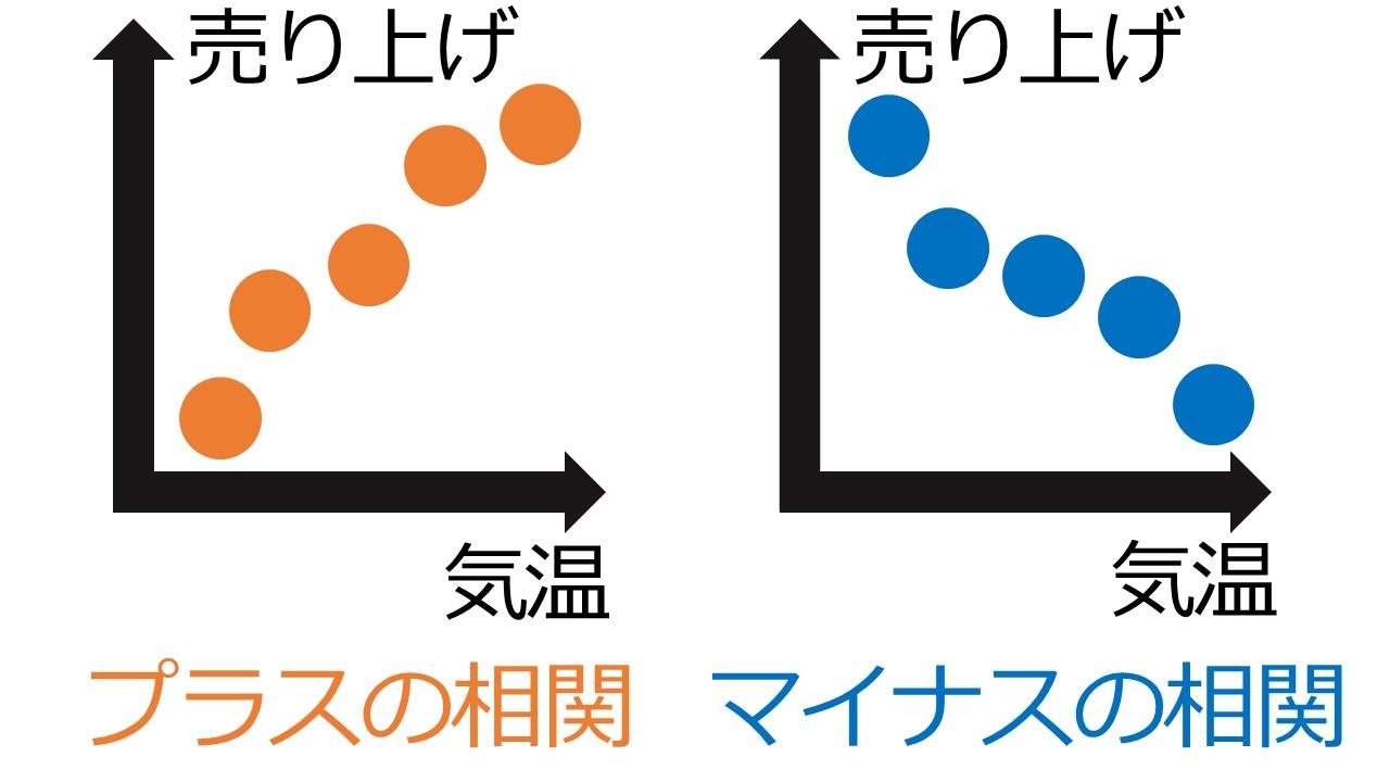 プラスの相関関係とマイナスの相関関係