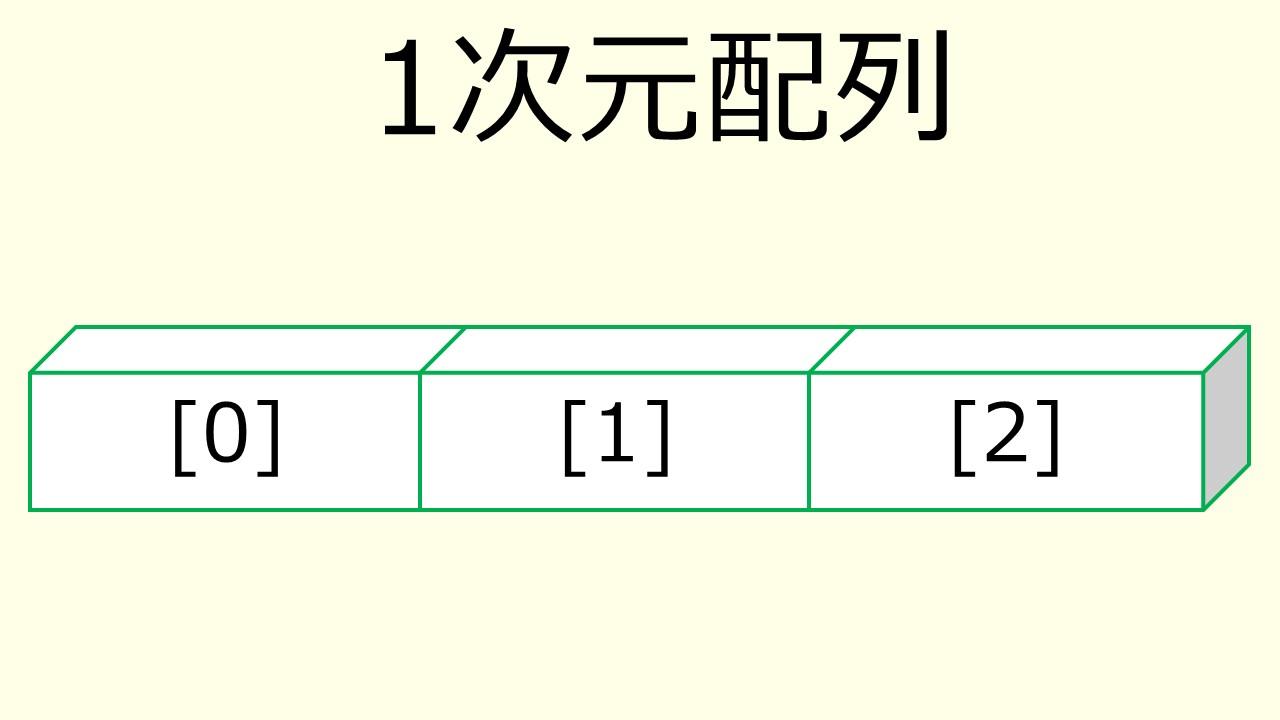 1次元配列のイメージ図