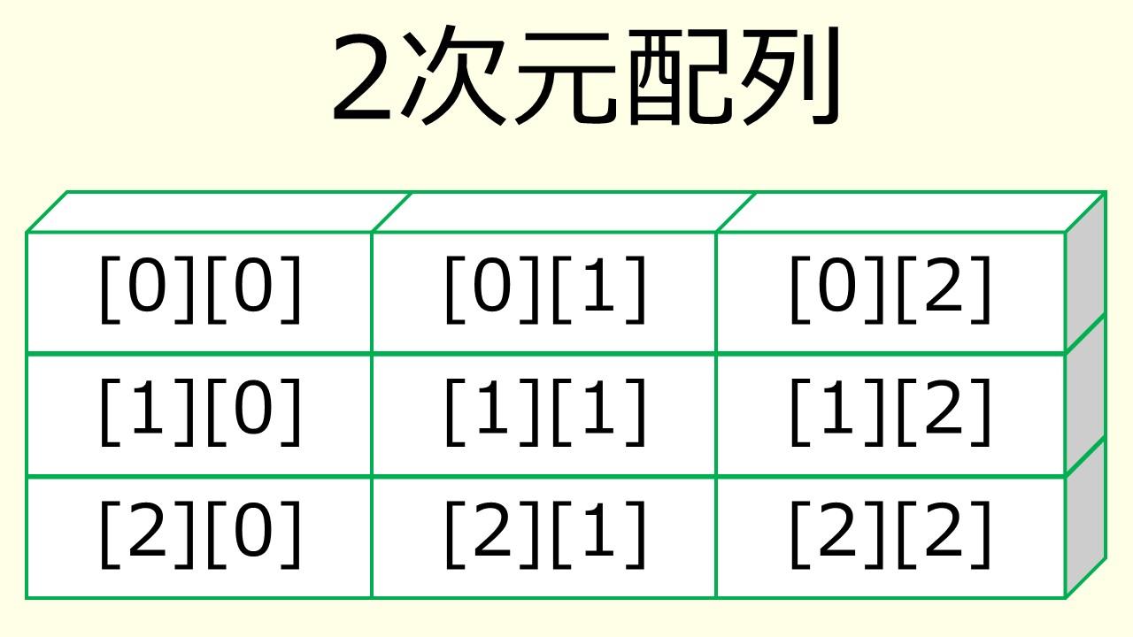 2次元配列のイメージ図