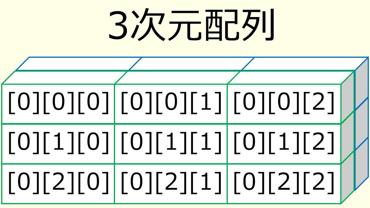 3次元配列のイメージ図(表面)