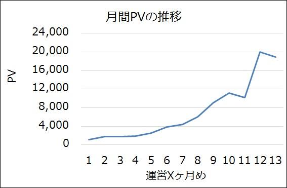 PVの推移