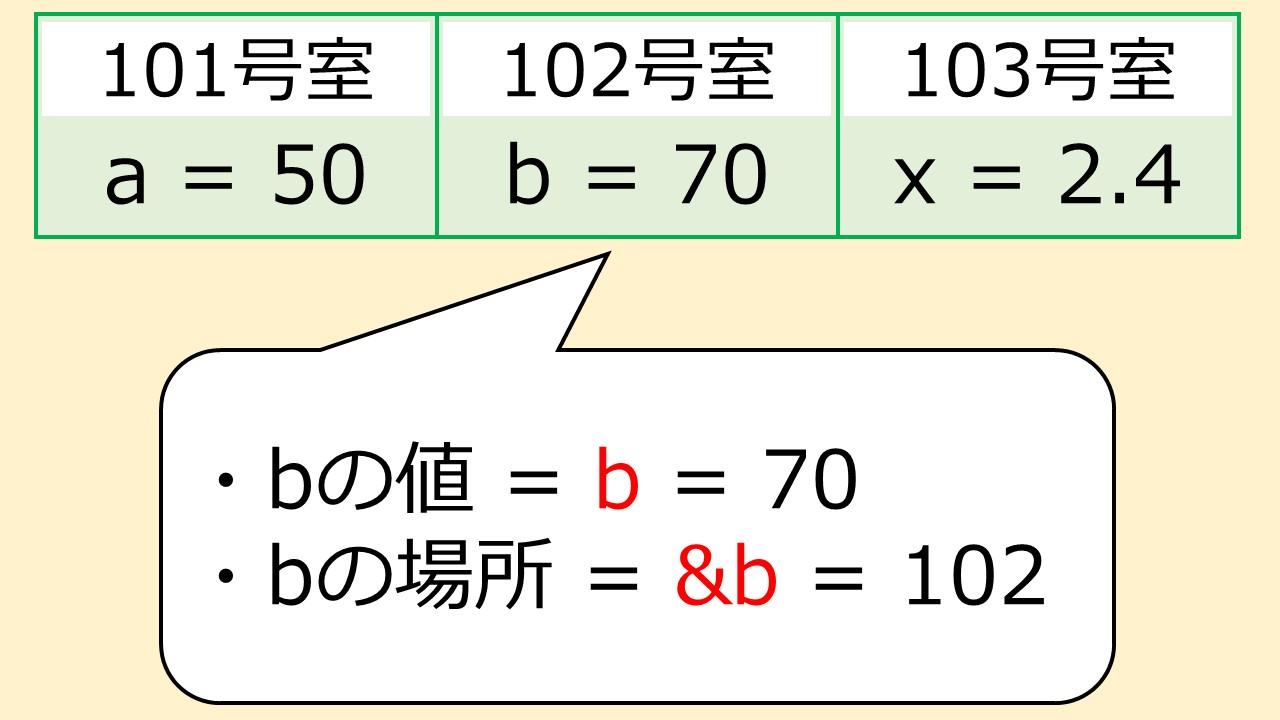bの場所を表す!