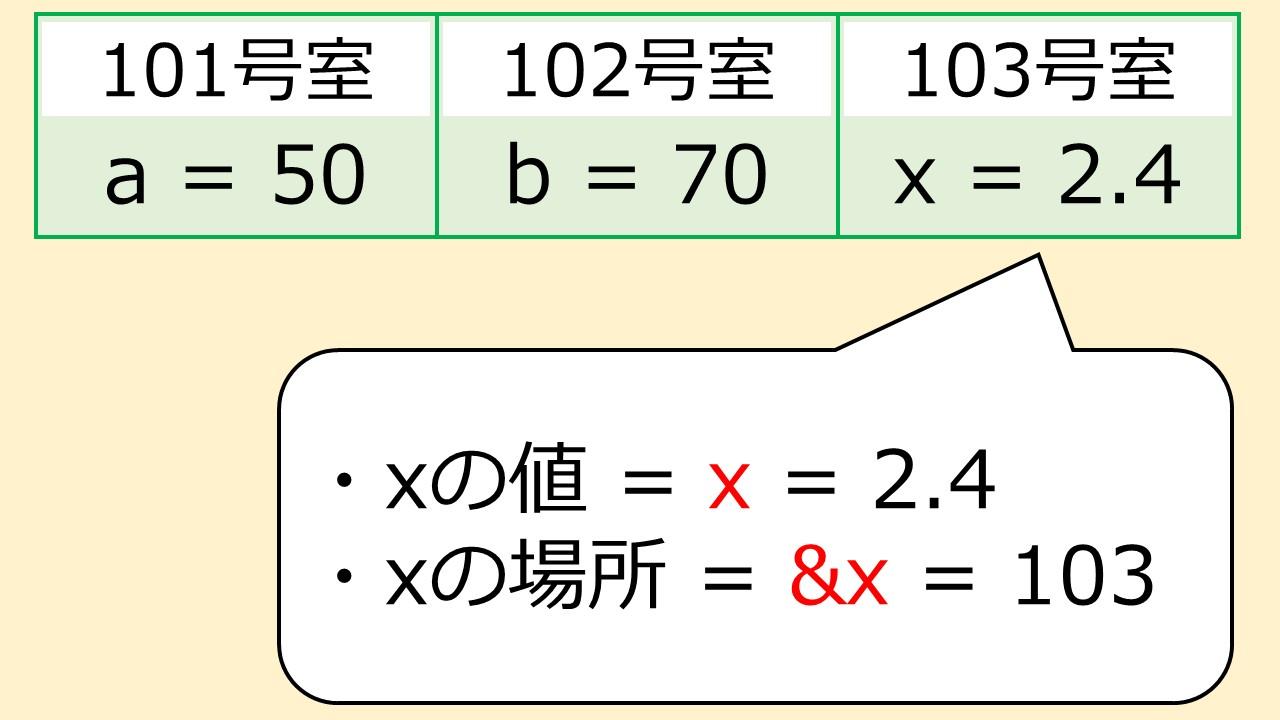 xの場所を表す!