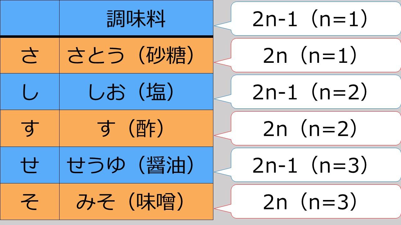 2行ローテーションの表