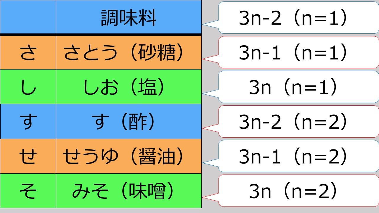 3行ローテーションの表