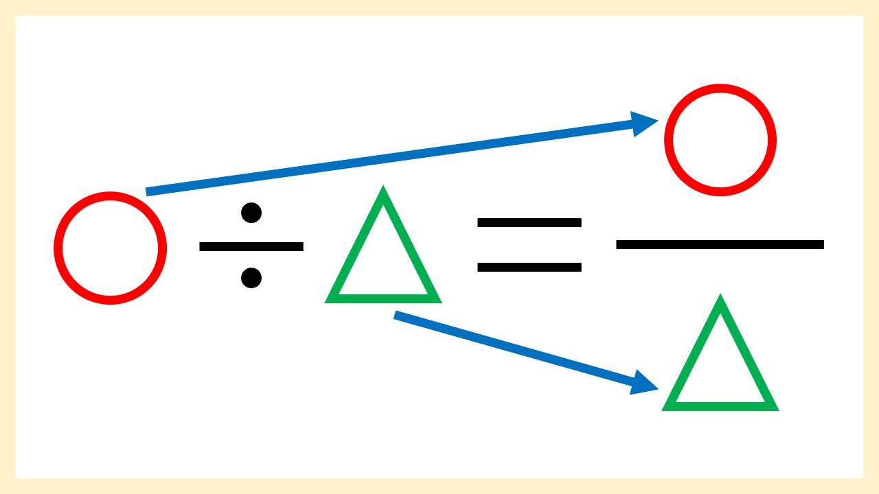 割り算と分数の関係
