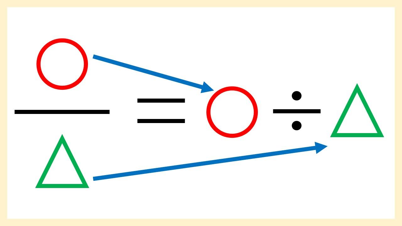 分数を割り算に直すイメージ図