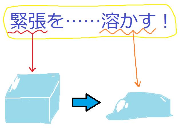 アイスブレイクのイメージ図